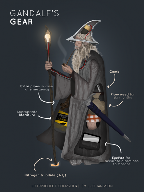 gandalf-infographic