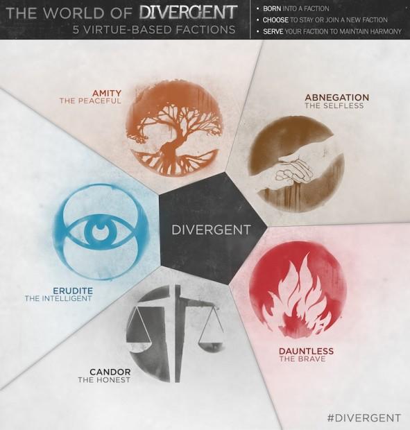 divergent trailer infographic